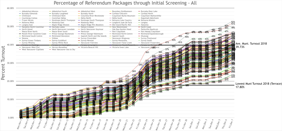Followup Blog: Graphs from the Referendum